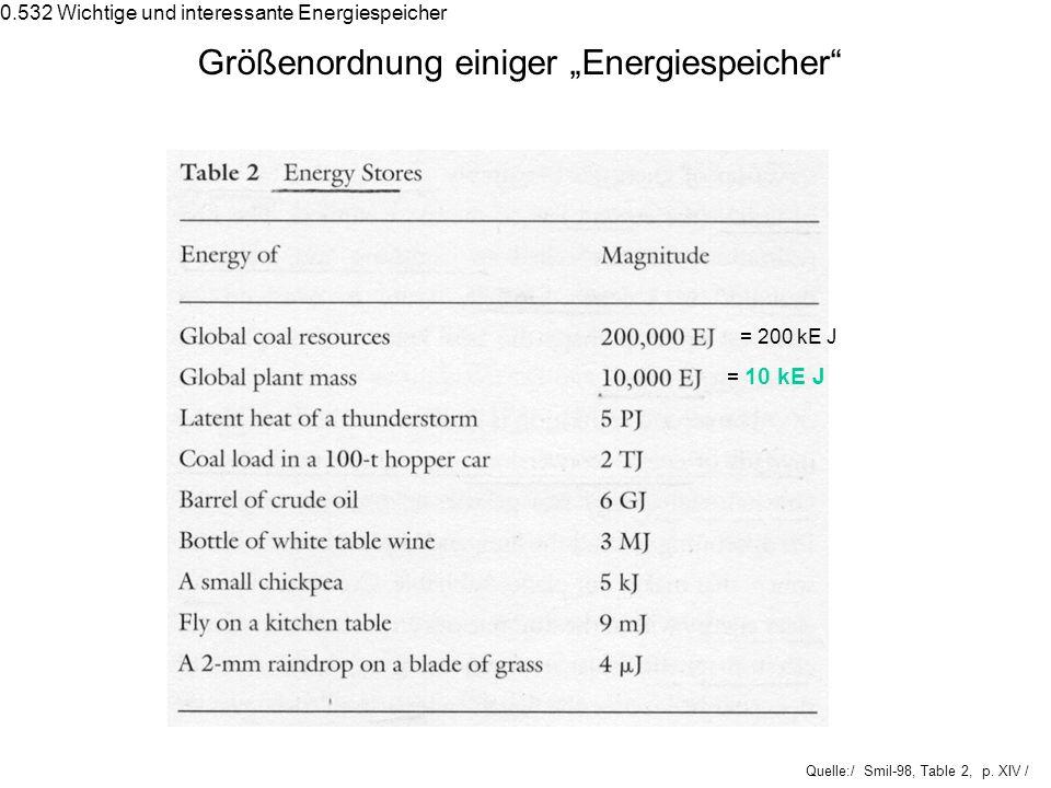 """Größenordnung einiger """"Energiespeicher"""