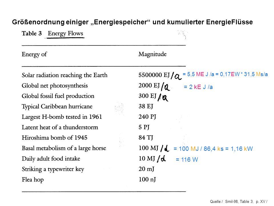 """Größenordnung einiger """"Energiespeicher und kumulierter EnergieFlüsse"""