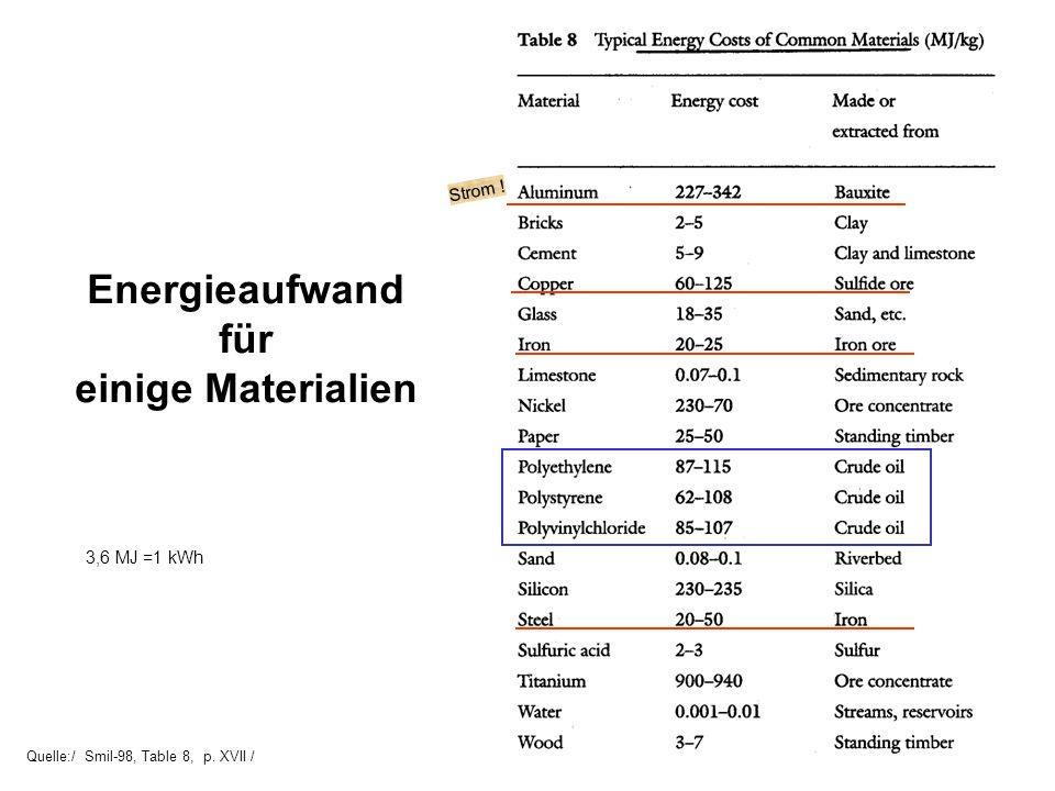 Energieaufwand für einige Materialien Strom ! 3,6 MJ =1 kWh