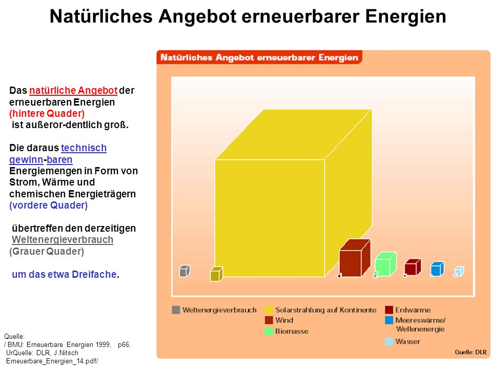 Natürliches Angebot erneuerbarer Energien