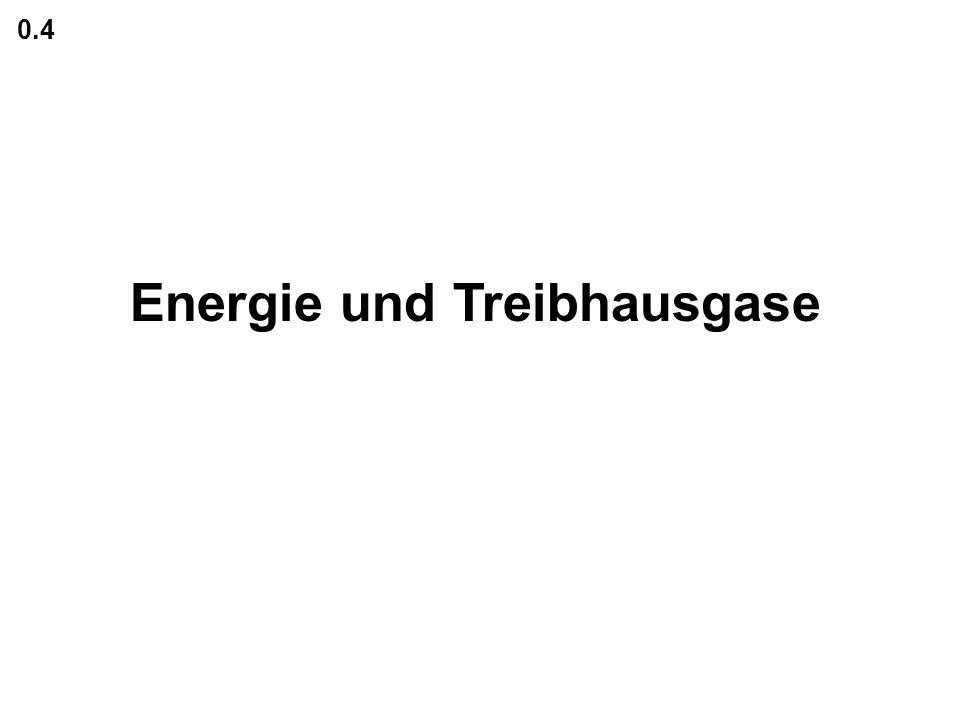 Energie und Treibhausgase