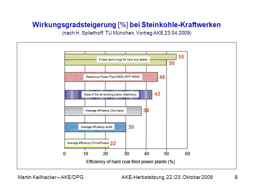 Martin Keilhacker – AKE/DPG AKE-Herbstsitzung, 22./23. Oktober 2009