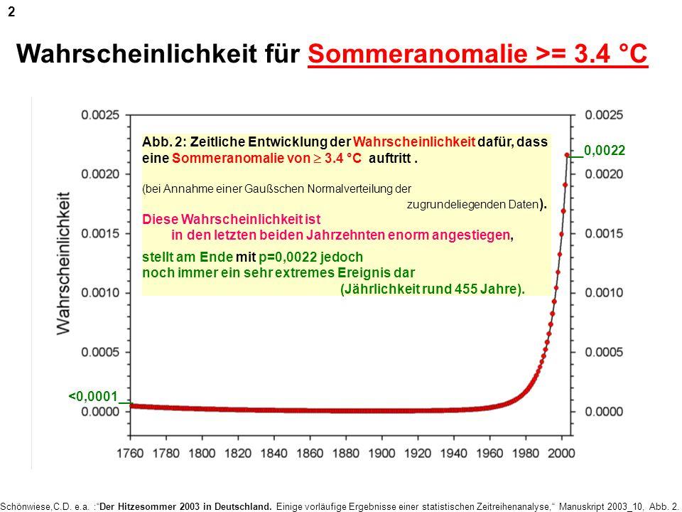 Wahrscheinlichkeit für Sommeranomalie >= 3.4 °C