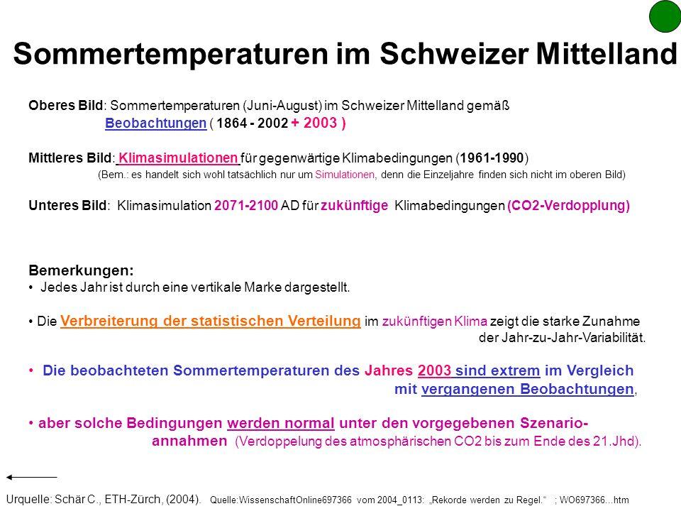 Sommertemperaturen im Schweizer Mittelland