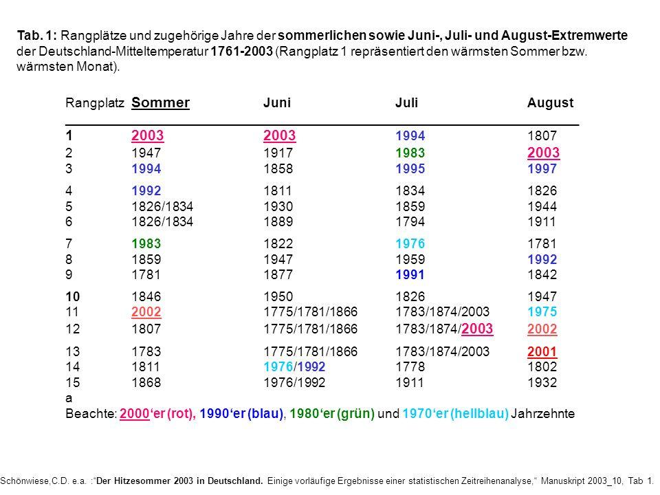 Tab. 1: Rangplätze und zugehörige Jahre der sommerlichen sowie Juni-, Juli- und August-Extremwerte der Deutschland-Mitteltemperatur 1761-2003 (Rangplatz 1 repräsentiert den wärmsten Sommer bzw. wärmsten Monat).