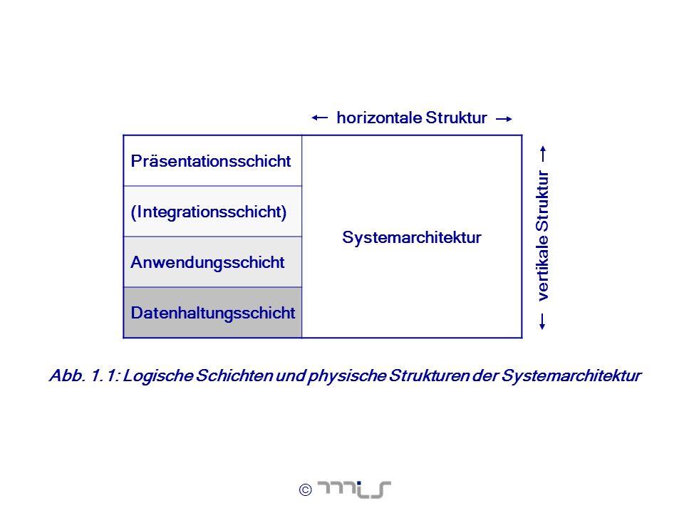 horizontale Struktur Präsentationsschicht. Systemarchitektur. (Integrationsschicht) Anwendungsschicht.