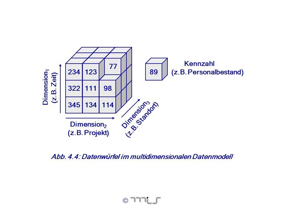 Dimension3 (z.B. Standort)