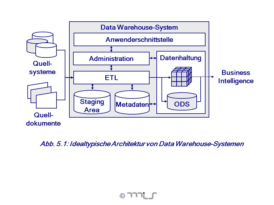 Data Warehouse-System Business Intelligence Anwenderschnittstelle
