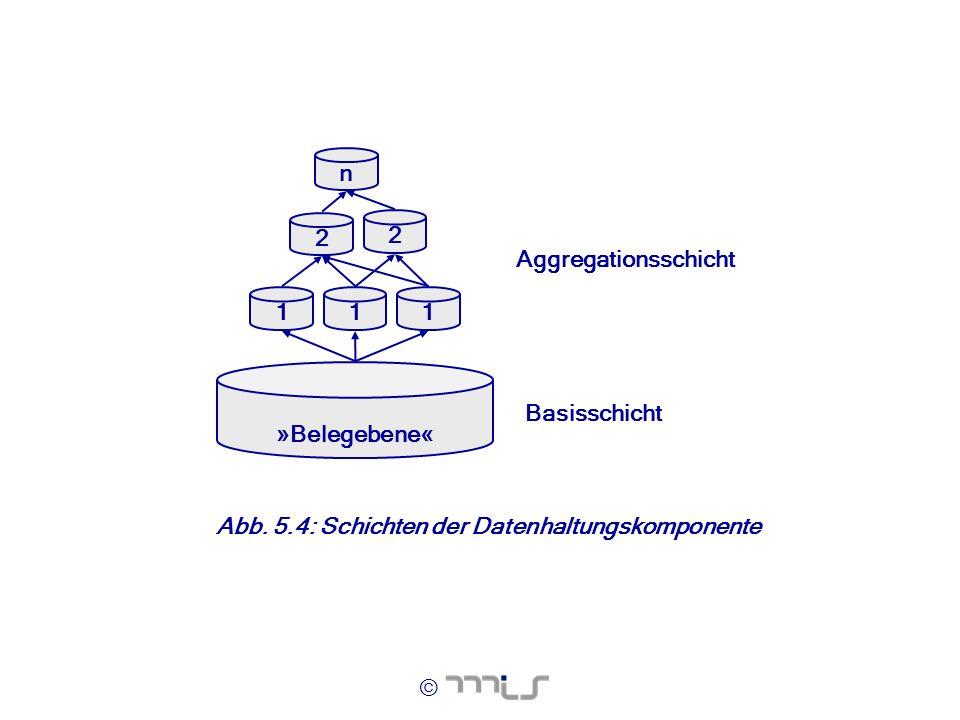 Aggregationsschicht Basisschicht n 1 2 »Belegebene« Abb. 5.4: Schichten der Datenhaltungskomponente