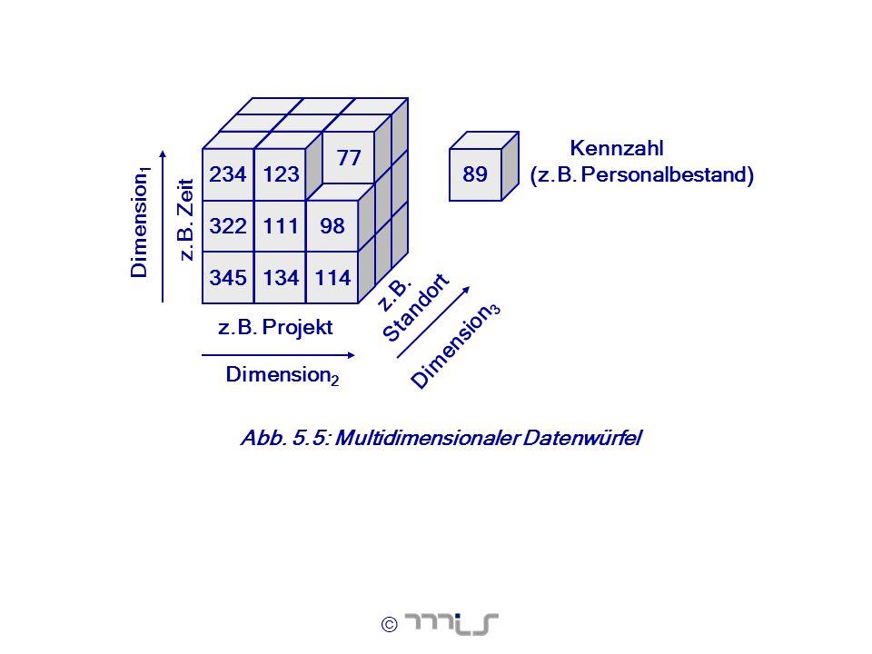 345 134. 114. 322. 111. 98. 77. 234. 123. 89. z.B. Projekt. z.B. Zeit. z.B. Standort. Dimension3.
