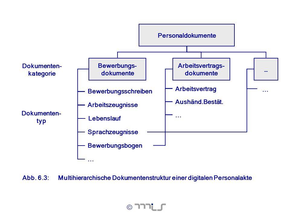 Bewerbungs- dokumente Arbeitsvertrags- dokumente Dokumenten- kategorie