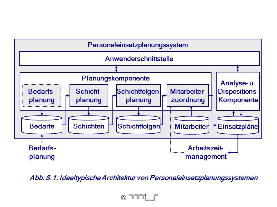 Personaleinsatzplanungssystem