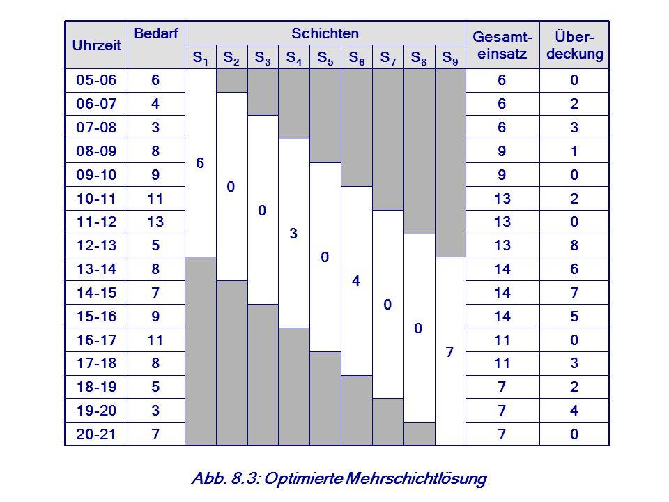 Abb. 8.3: Optimierte Mehrschichtlösung