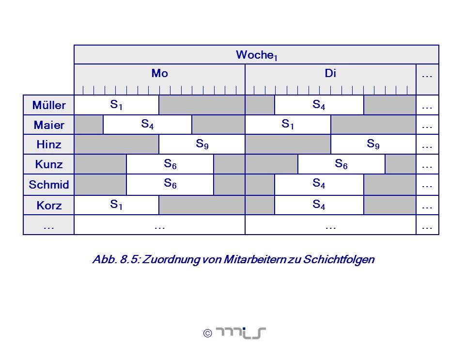 Woche1 Mo. Di. ... Müller. S1. S4. ... Maier. S4. S1. ... Hinz. S9. S9. ... Kunz. S6.