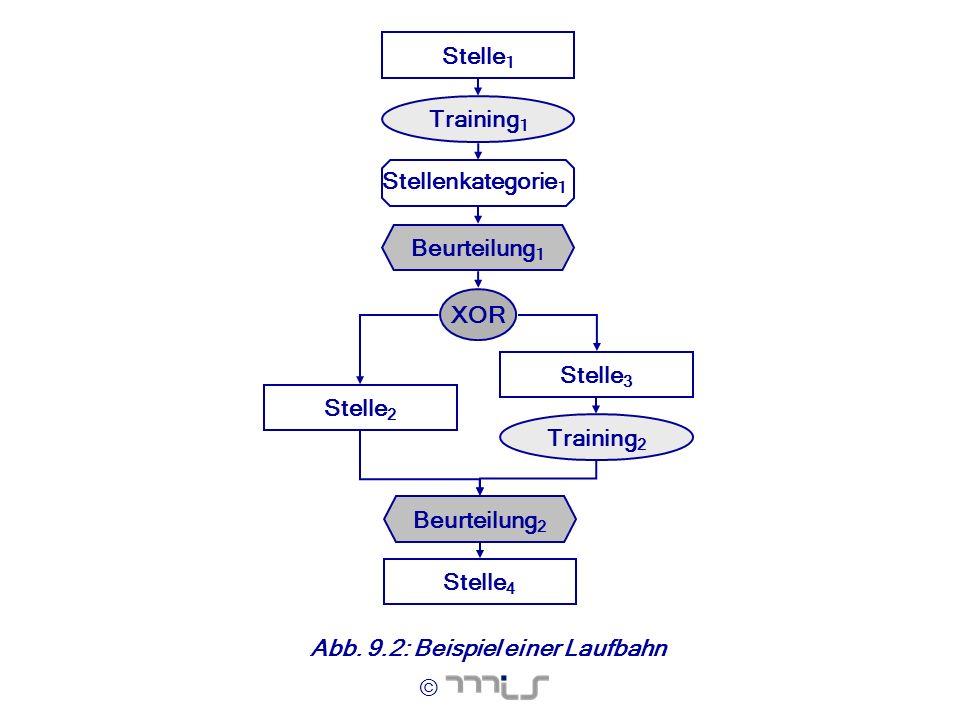 Stelle1 Training1. XOR. Stelle2. Stelle3. Training2. Beurteilung2. Stelle4. Stellenkategorie1.
