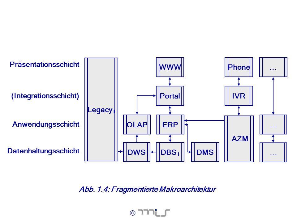 ERP Anwendungsschicht. ... Datenhaltungsschicht. OLAP. (Integrationsschicht) Präsentationsschicht.