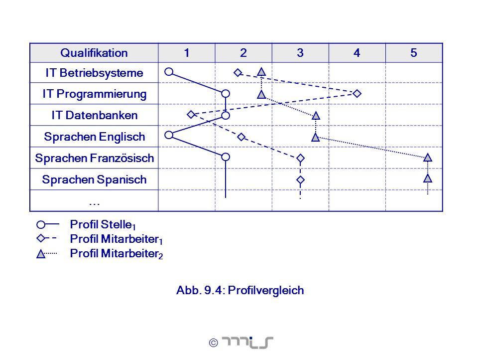 Qualifikation 1. 2. 3. 4. 5. IT Betriebsysteme. IT Programmierung. IT Datenbanken. Sprachen Englisch.