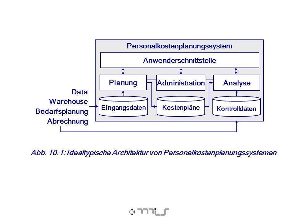 Personalkostenplanungssystem Anwenderschnittstelle
