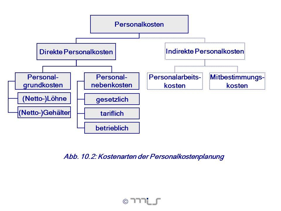 Personal- grundkosten Direkte Personalkosten