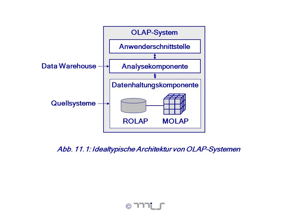 Datenhaltungskomponente Anwenderschnittstelle