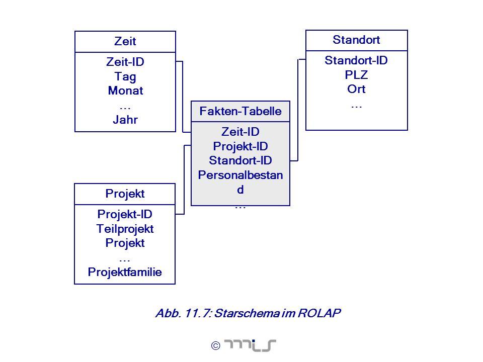 Standort Standort-ID. PLZ. Ort. ... Fakten-Tabelle. Zeit-ID. Projekt-ID. Personalbestand ...