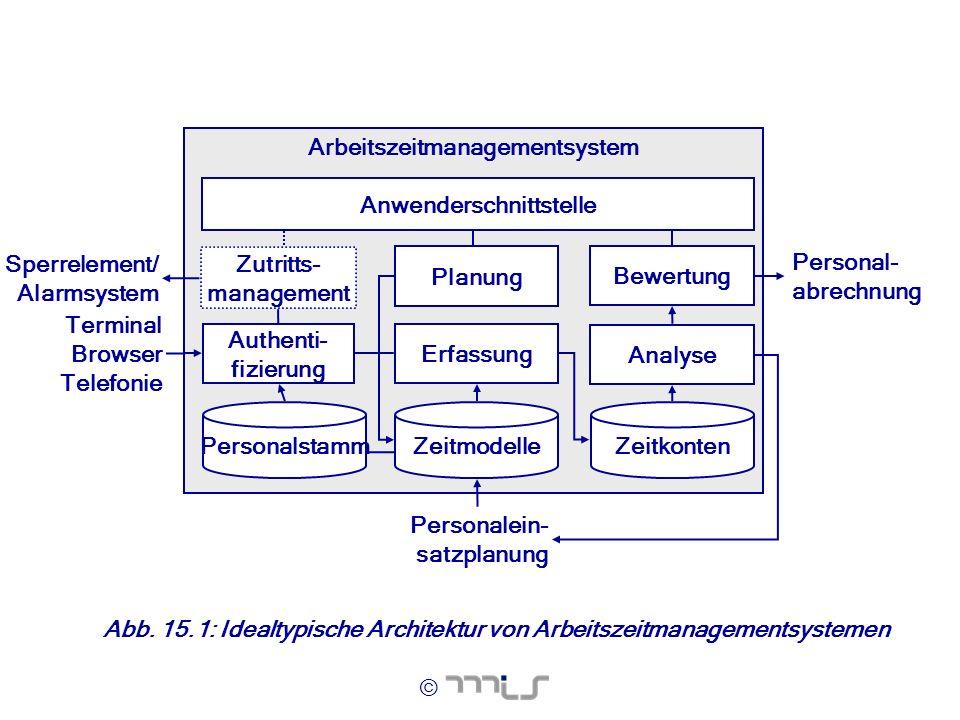 Arbeitszeitmanagementsystem Anwenderschnittstelle