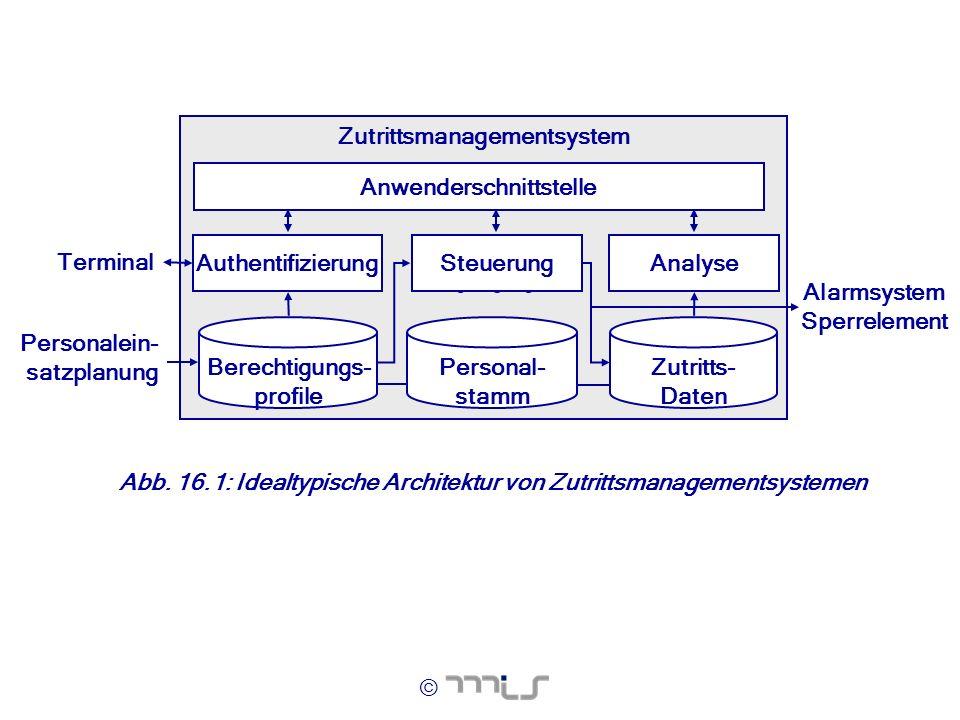 Zutrittsmanagementsystem Anwenderschnittstelle Berechtigungs- profile