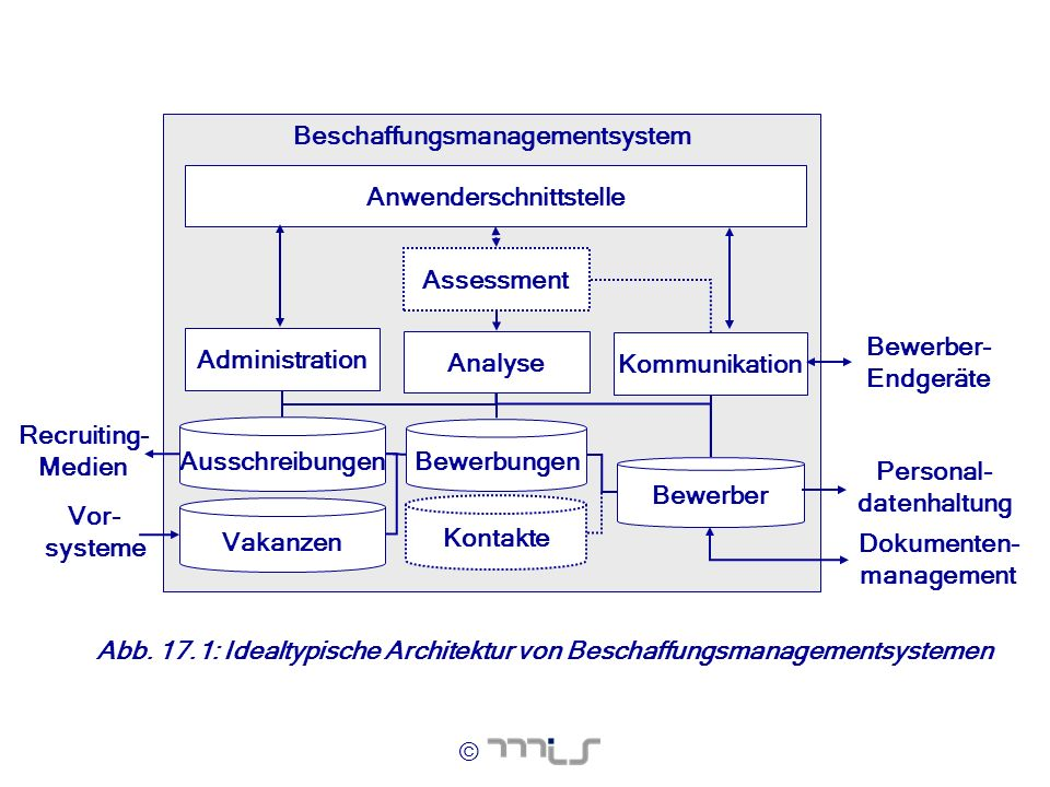 Beschaffungsmanagementsystem