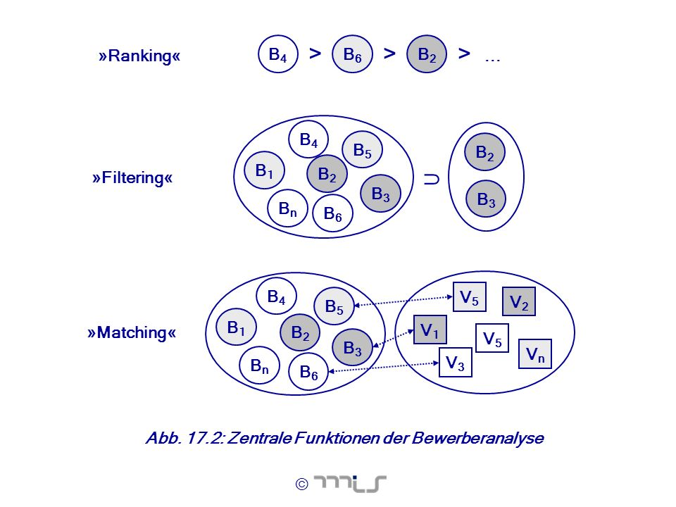 > > ...  »Ranking« B4 B6 B2 »Filtering« »Matching« B1 Bn B5 B3