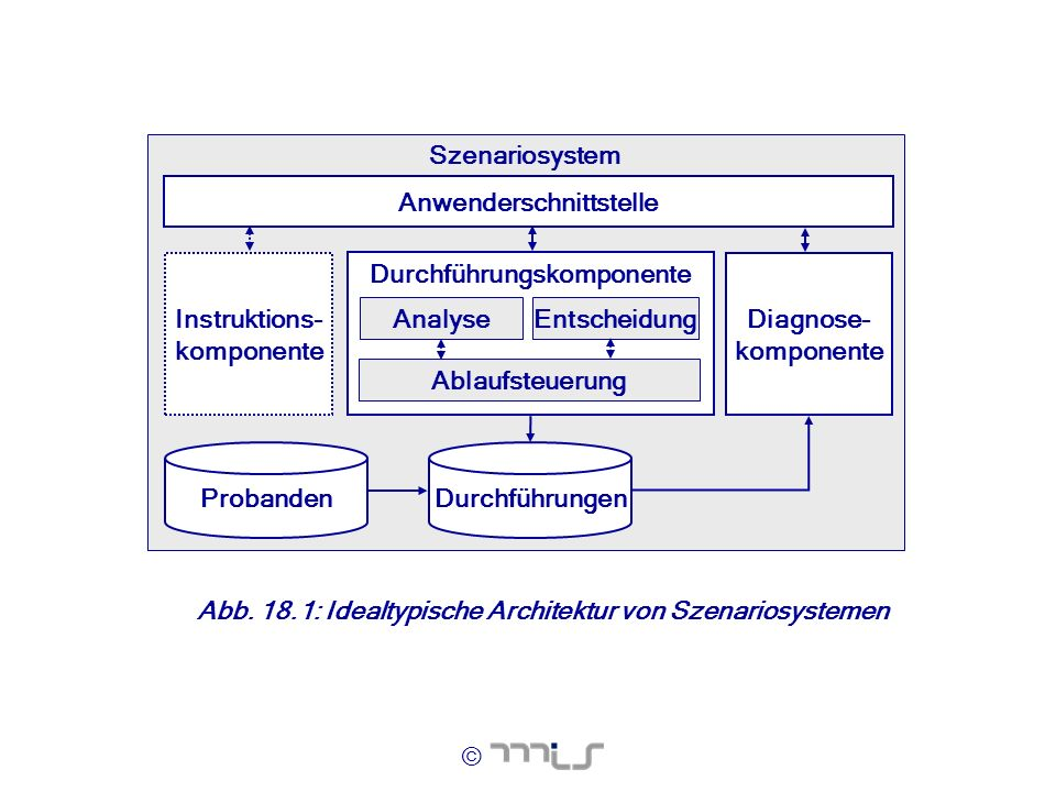 Durchführungskomponente Anwenderschnittstelle Instruktions- komponente