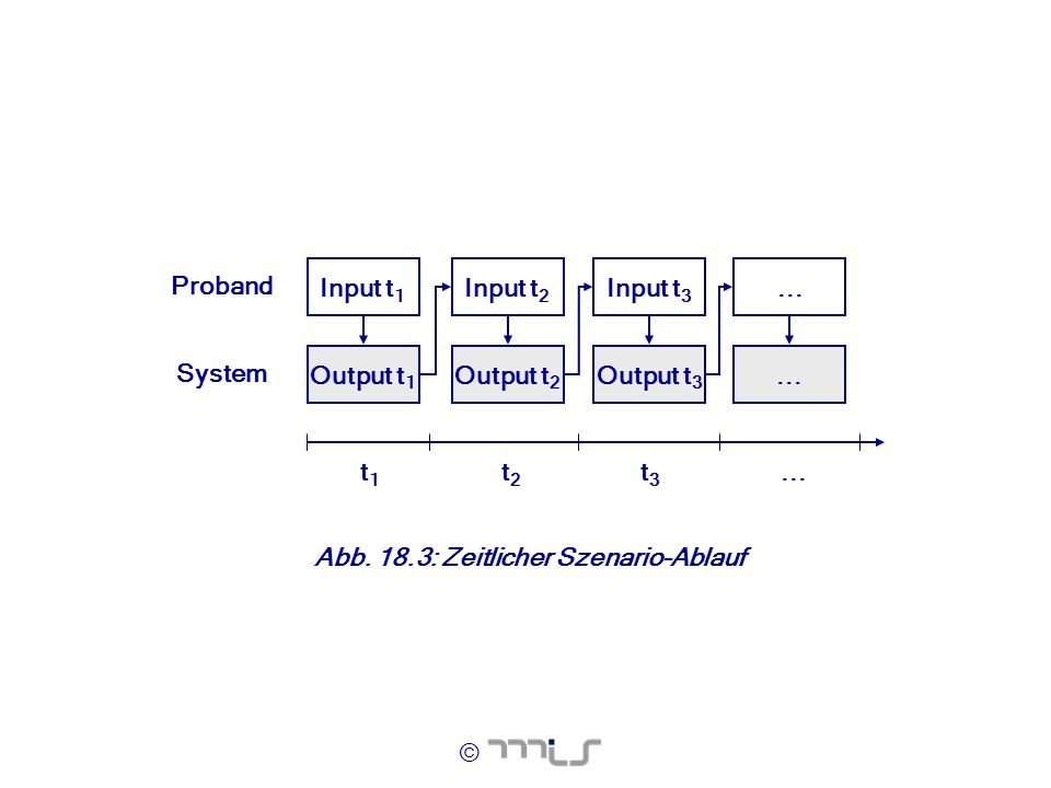 t1 t2. t3. ... Input t1. Output t1. Input t2. Output t2. Input t3. Output t3. Proband. System.