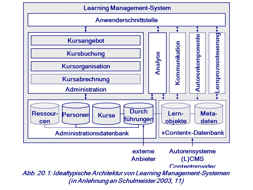 Learning Management-System