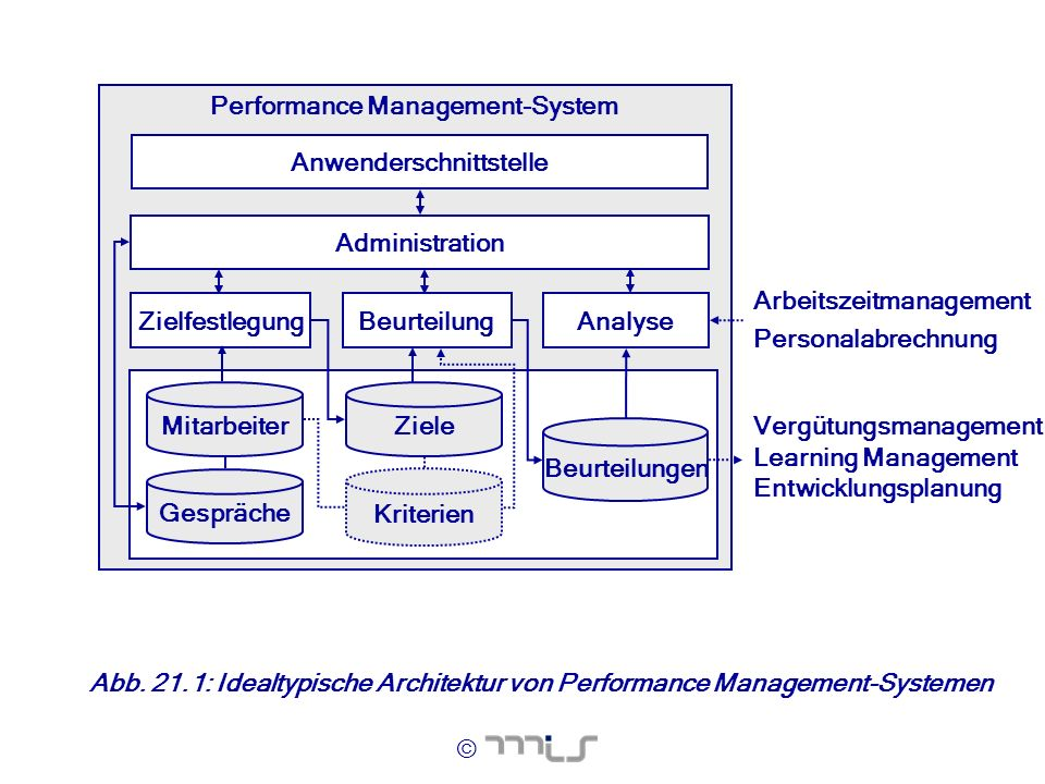 Performance Management-System Anwenderschnittstelle