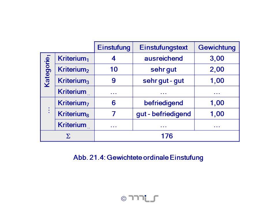 Einstufung Einstufungstext. Gewichtung. Kriterium1. 4. ausreichend. 3,00. Kriterium2. 10. sehr gut.