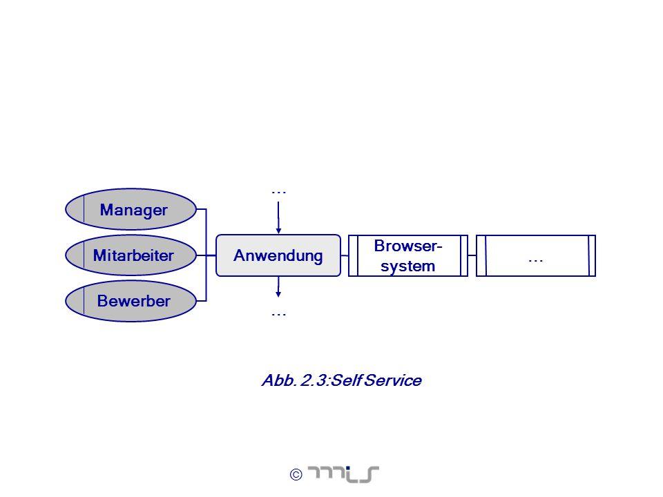 Anwendung Manager ... Browser- system Mitarbeiter Bewerber Abb. 2.3: Self Service