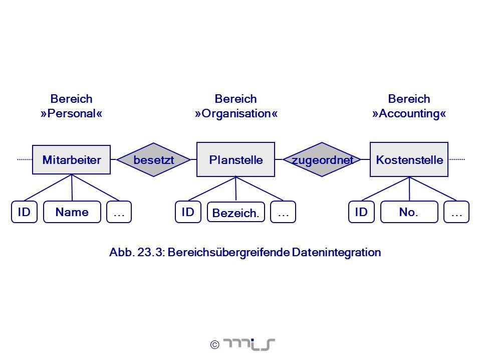 Mitarbeiter Planstelle. besetzt. ID. Name. ... Bereich. »Personal« »Organisation« Kostenstelle.