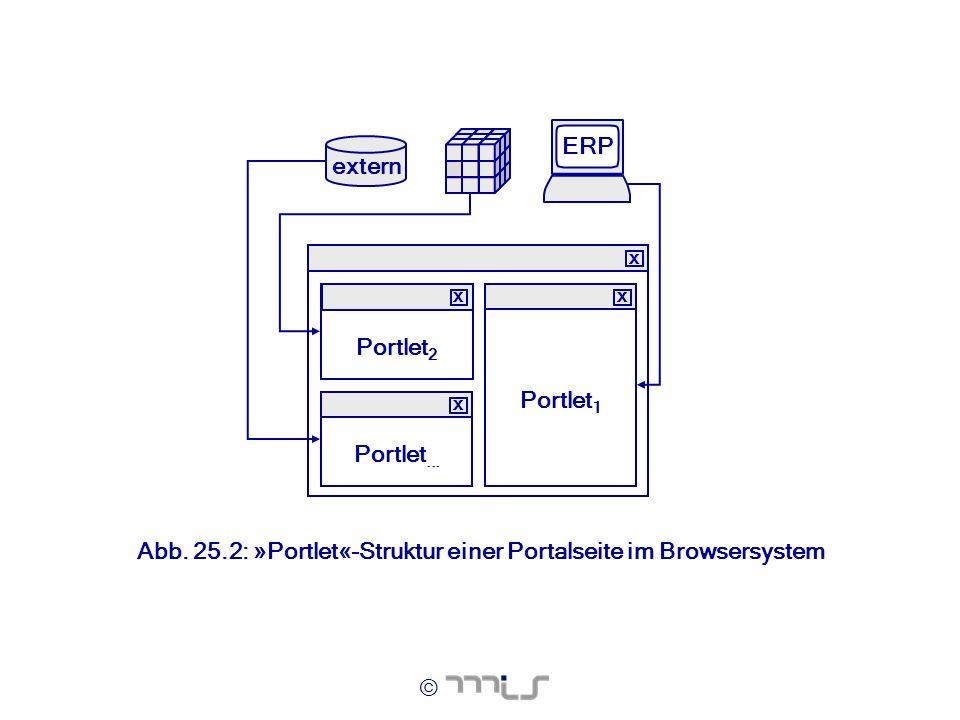 extern ERP Portlet2 Portlet1 Portlet...