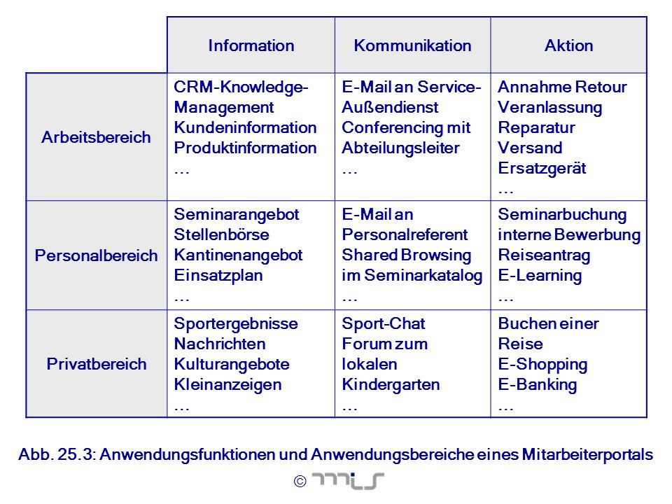 Information Kommunikation. Aktion. Arbeitsbereich. CRM-Knowledge-Management. Kundeninformation.