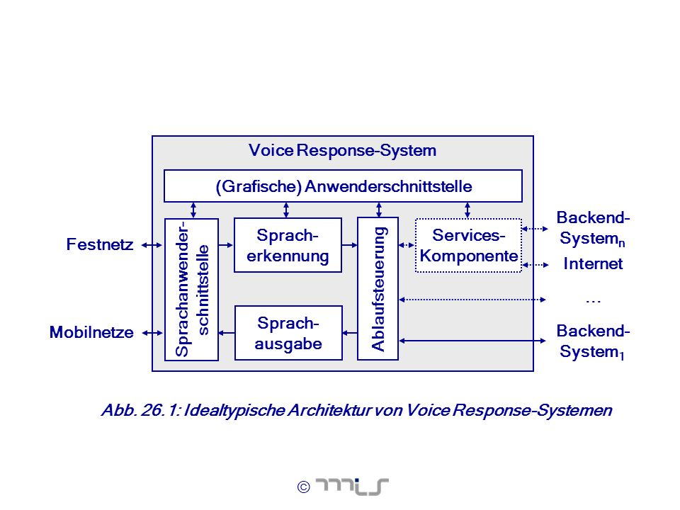 Voice Response-System