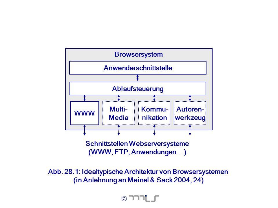 Schnittstellen Webserversysteme (WWW, FTP, Anwendungen ...)