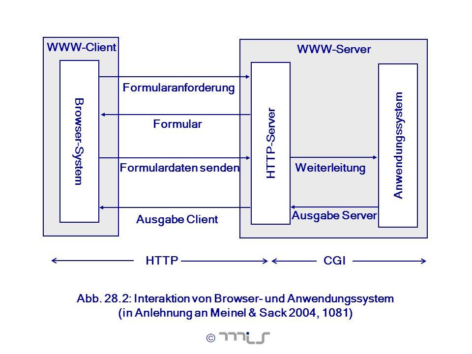WWW-Client WWW-Server. Formularanforderung. Formular. Anwendungssystem. Formulardaten senden. Ausgabe Client.