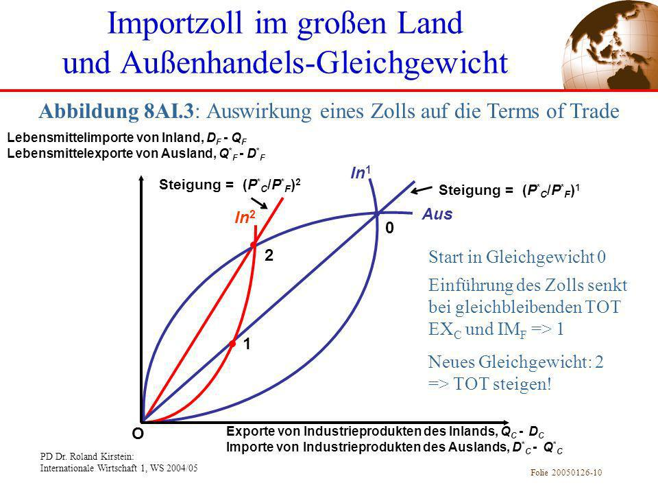 Importzoll im großen Land und Außenhandels-Gleichgewicht
