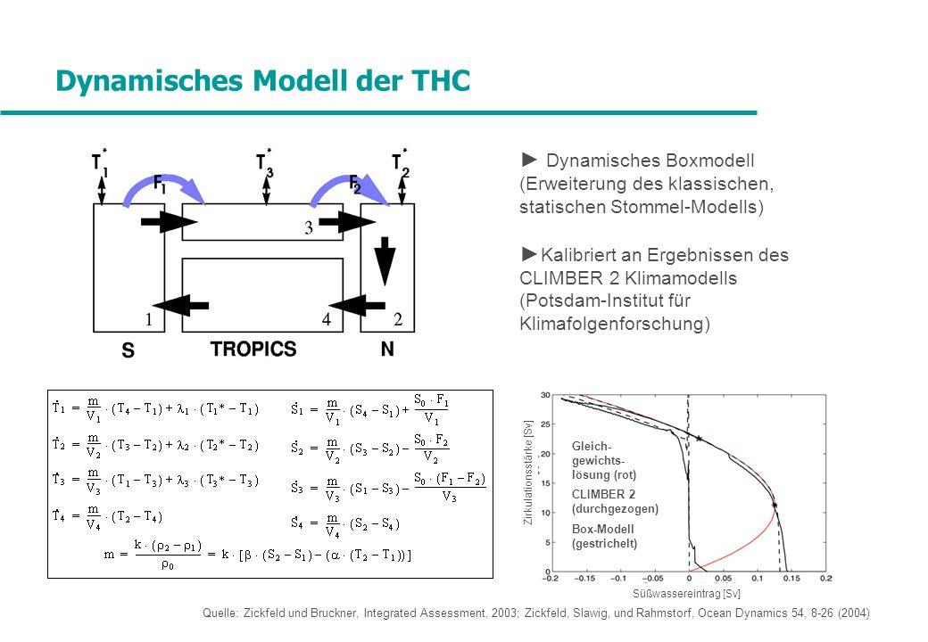 Dynamisches Modell der THC