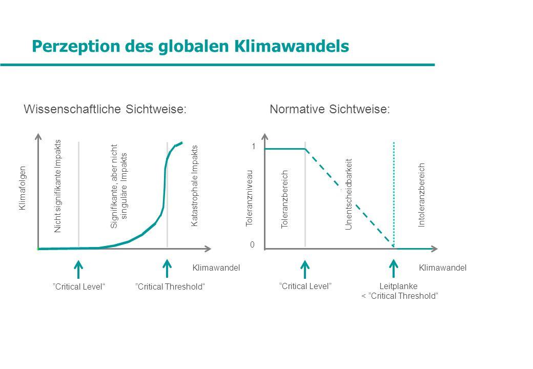 Perzeption des globalen Klimawandels