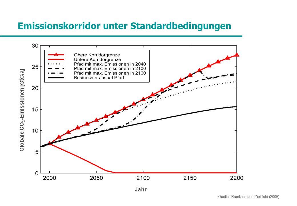 Emissionskorridor unter Standardbedingungen