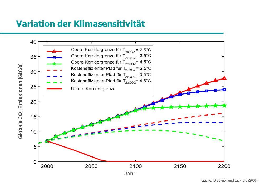 Variation der Klimasensitivität