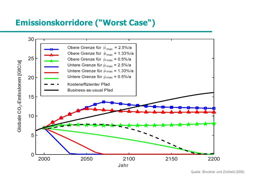 Emissionskorridore ( Worst Case )