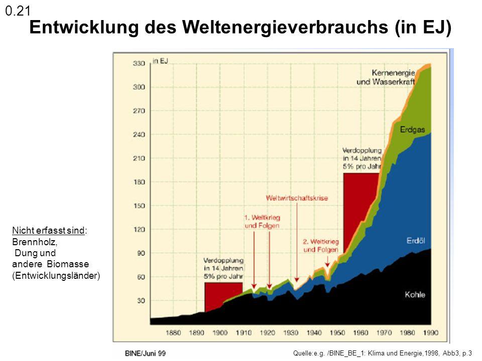 Entwicklung des Weltenergieverbrauchs (in EJ)