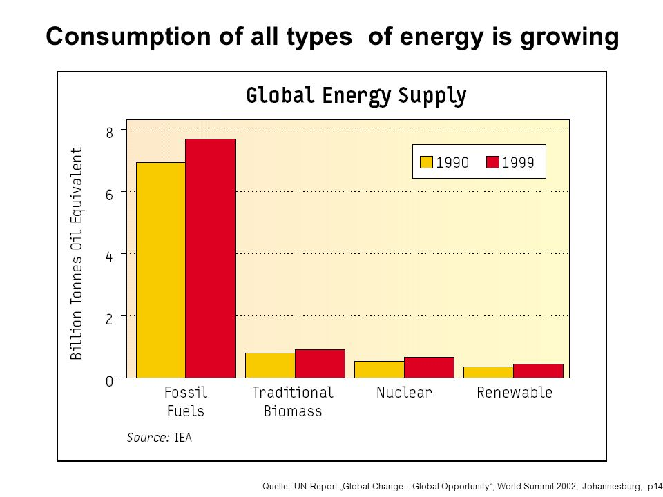 Consumption of all types of energy is growing