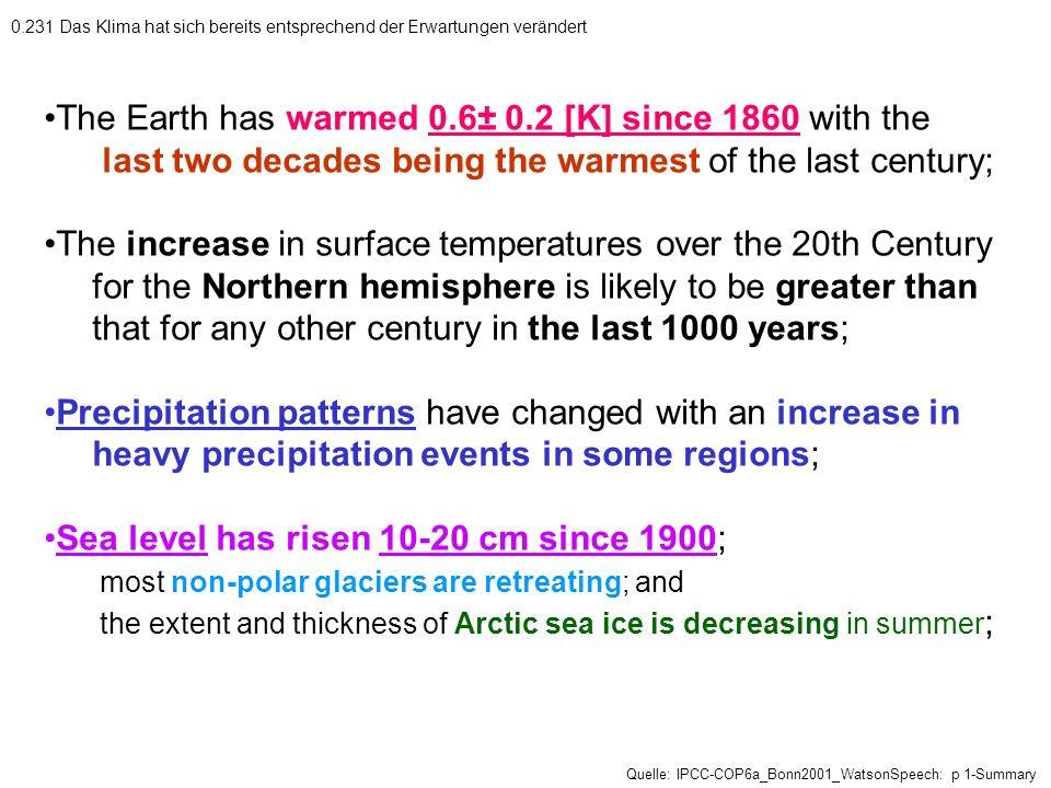 0.231 Das Klima hat sich bereits entsprechend der Erwartungen verändert